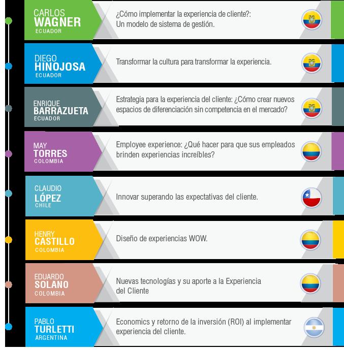 conferencias CX (Customer Experience) Day Ecuador